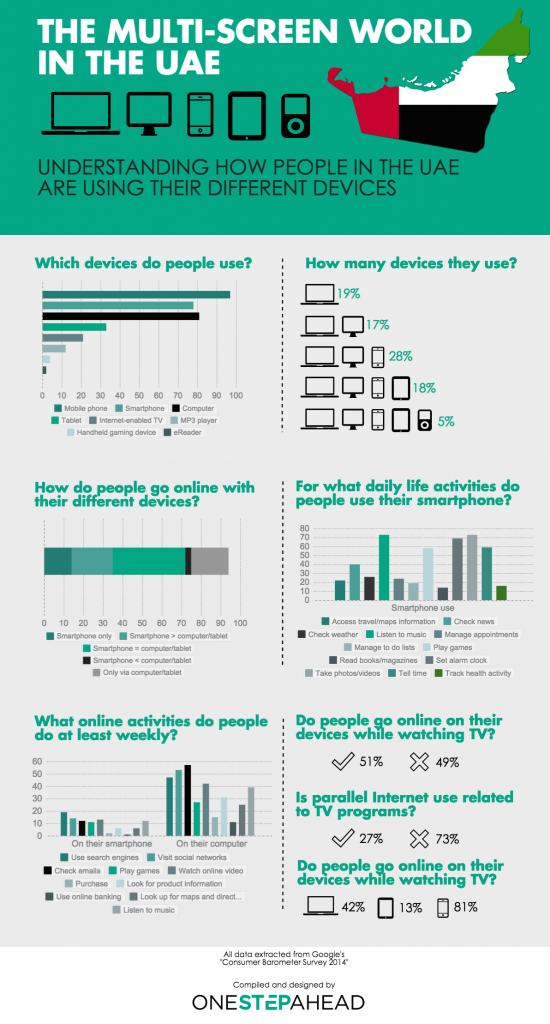 Muti-screen devices UAE
