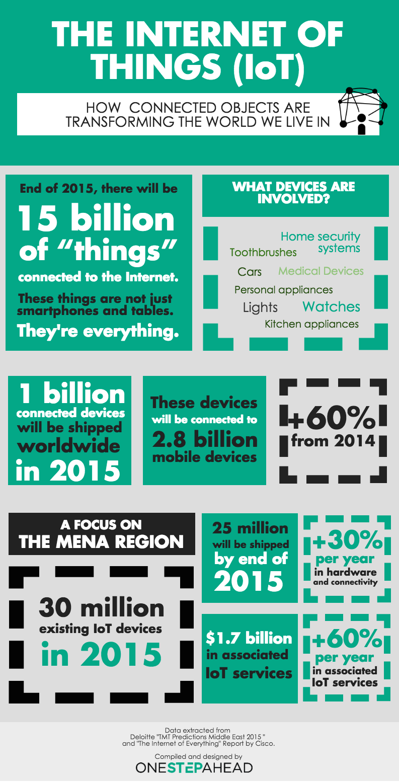 The Internet of Things Middle East