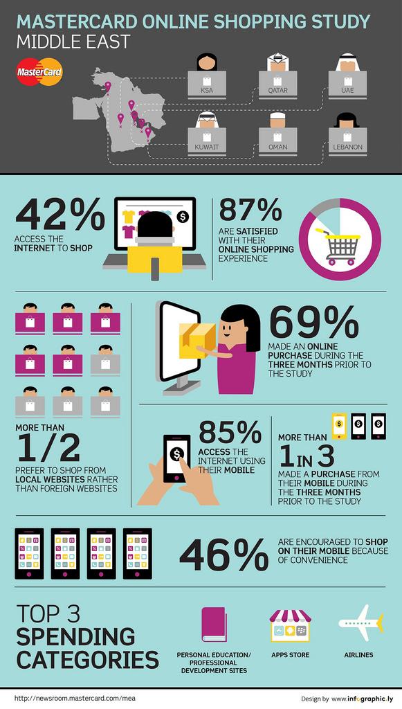 online shopping behviour MENA Mastercard