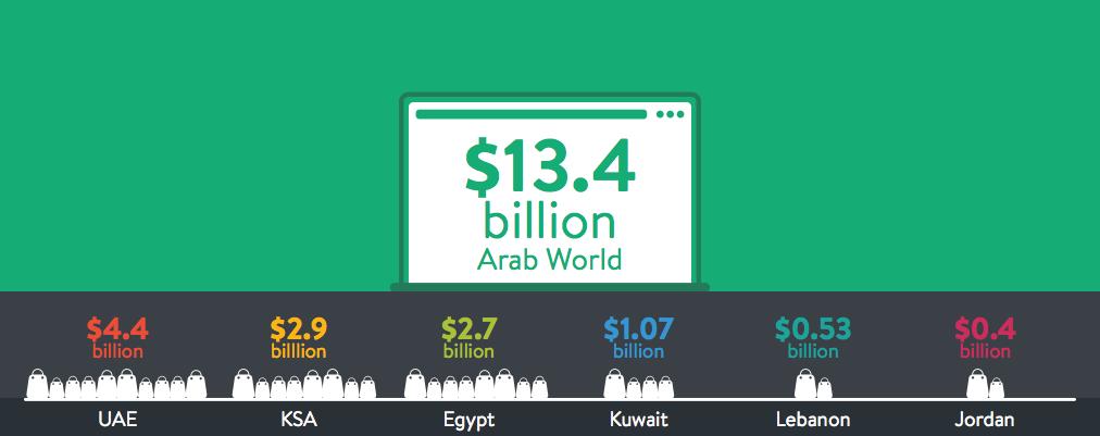 ecommerce MENA 2020
