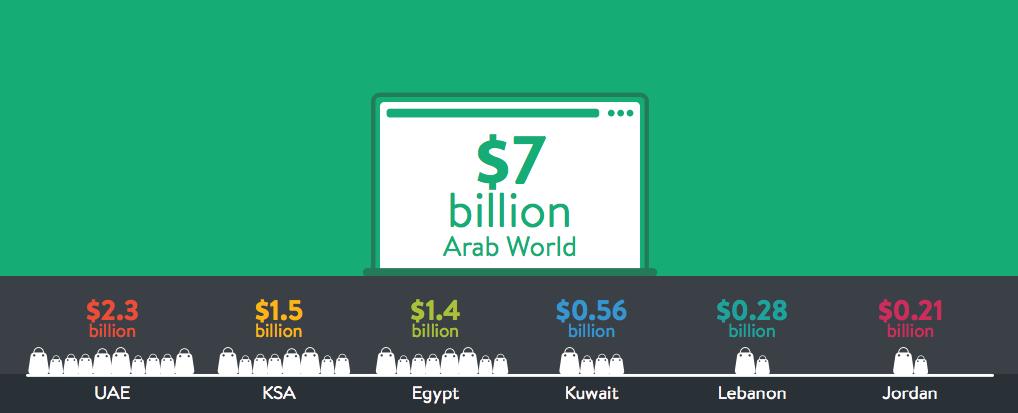 ecommerce MENA 2014