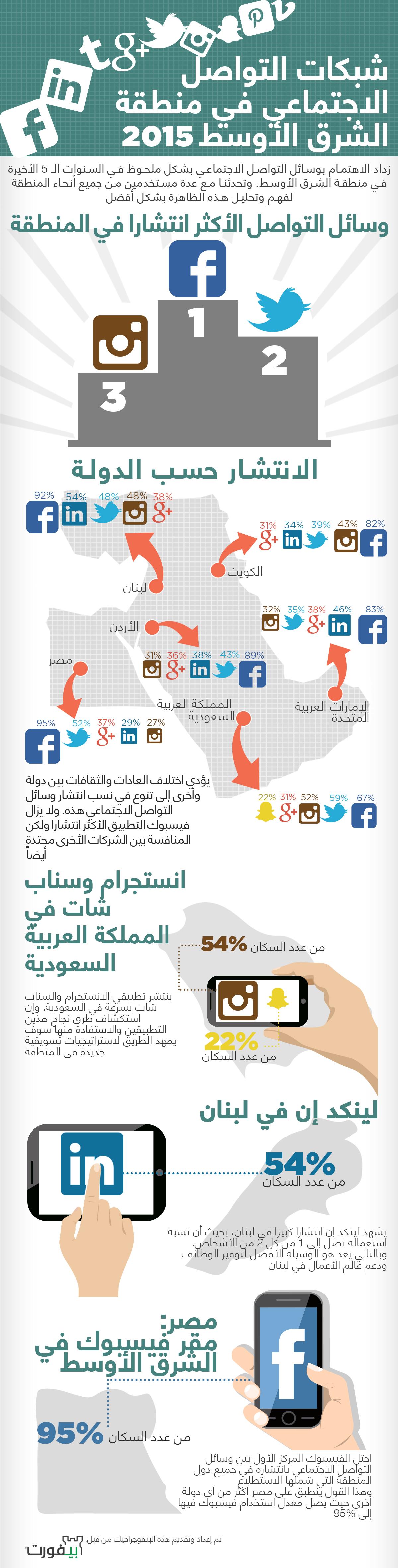 مواقع التواصل الاجتماعي الخليج الشرق الأوسط ٢٠١٥