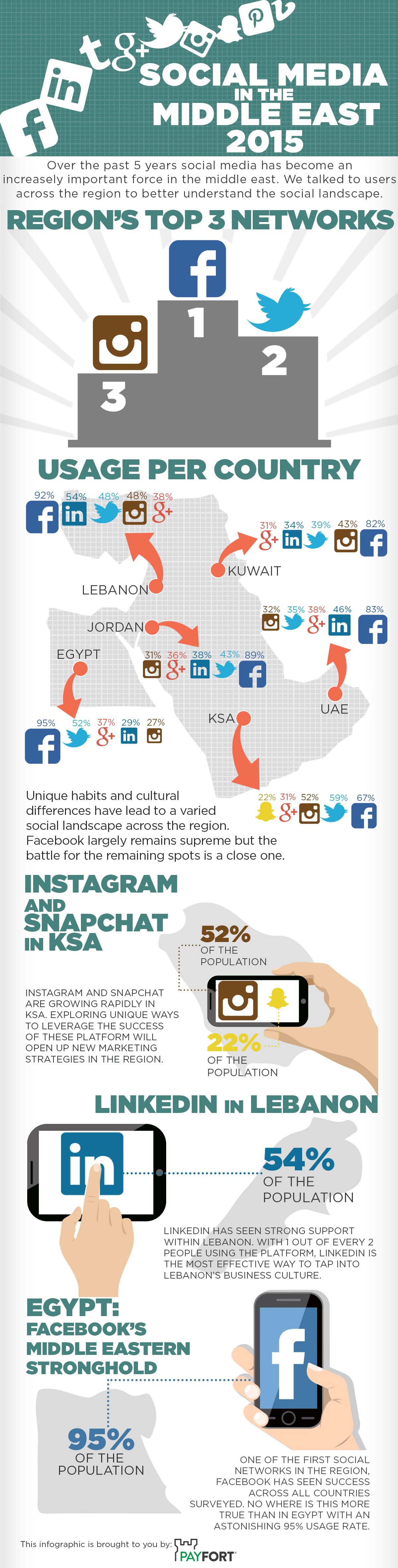 social media mena 2015 stats